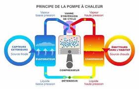 POMPE A CHALEUR PRINCIPE DE FONCTIONEMENT